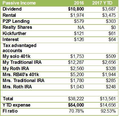 passive income April Update