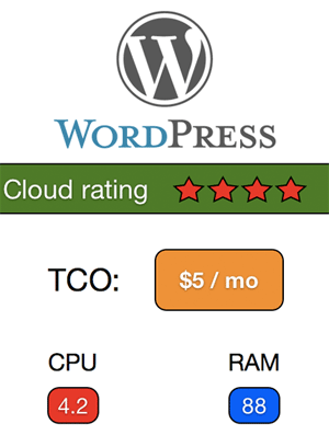 WordPress cloud rating mockup