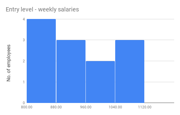 Histogram chart showing weekly salaries