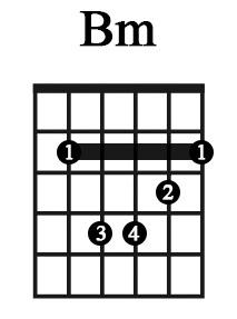 Cách bấm hợp âm Bm (Si thứ) - Học guitar thờ phượng
