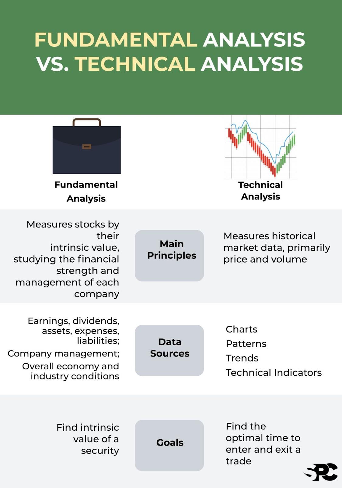 fundamental analysis versus technical analysis infographic
