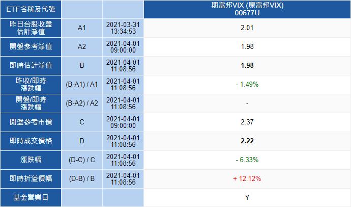 富邦VIX股價溢價是什麼