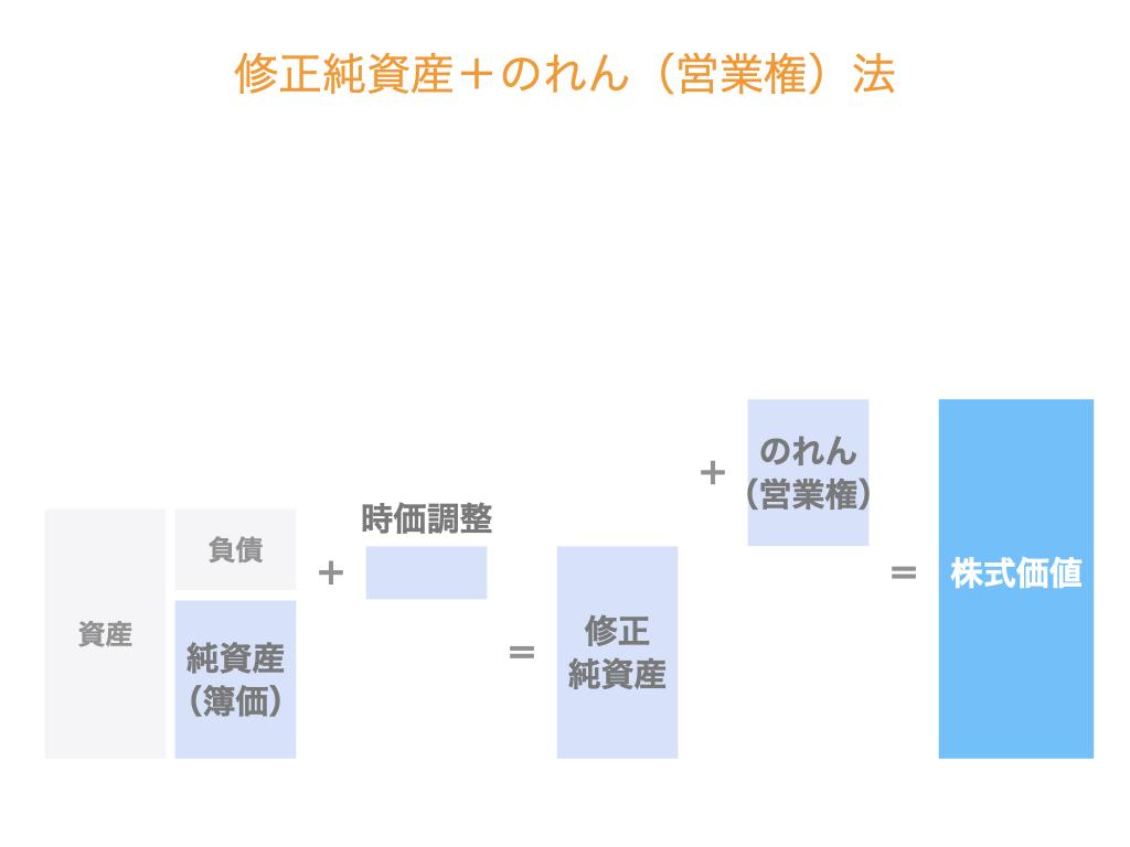 修正純資産+のれん(営業権)法