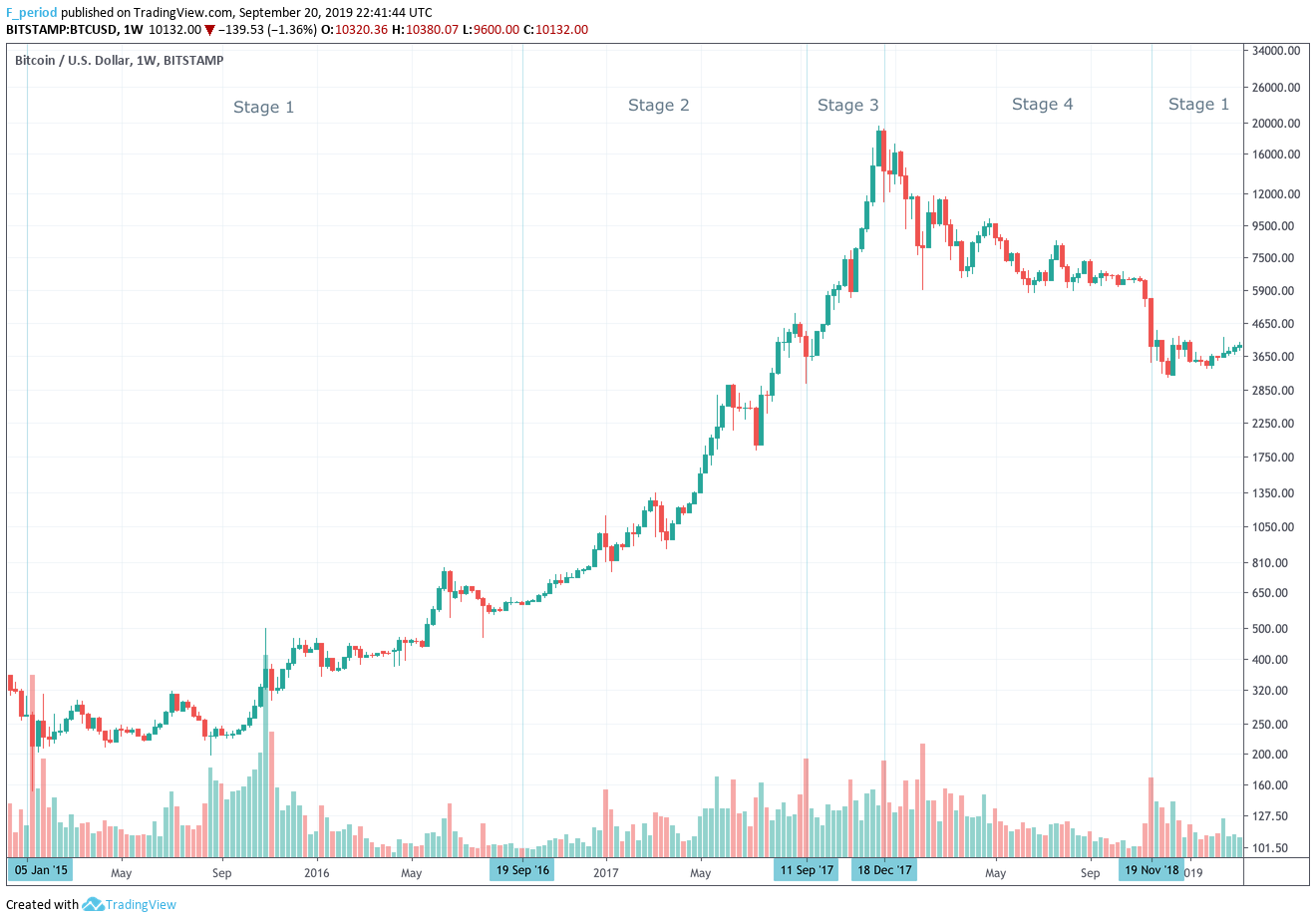 Bitcoin Price chart between January 2015 and March 2019