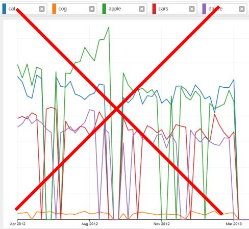 keyword trends dead