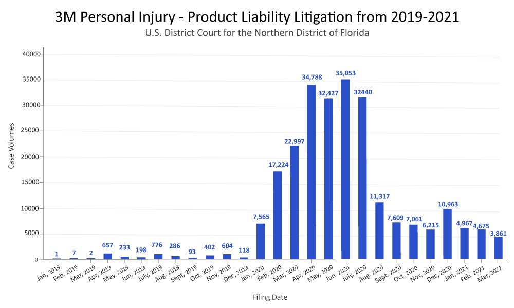 3M Personal Injury - Product Liability Litigation from 2019-2021