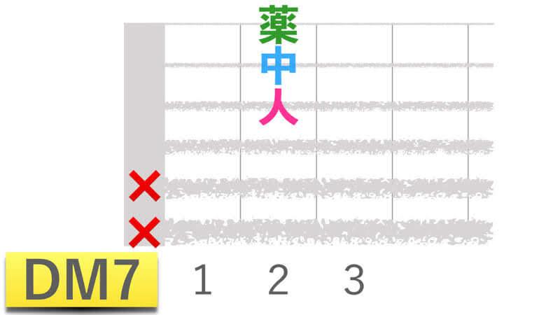 ギターコードDM7ディーメジャーセブンの押さえかたダイアグラム表