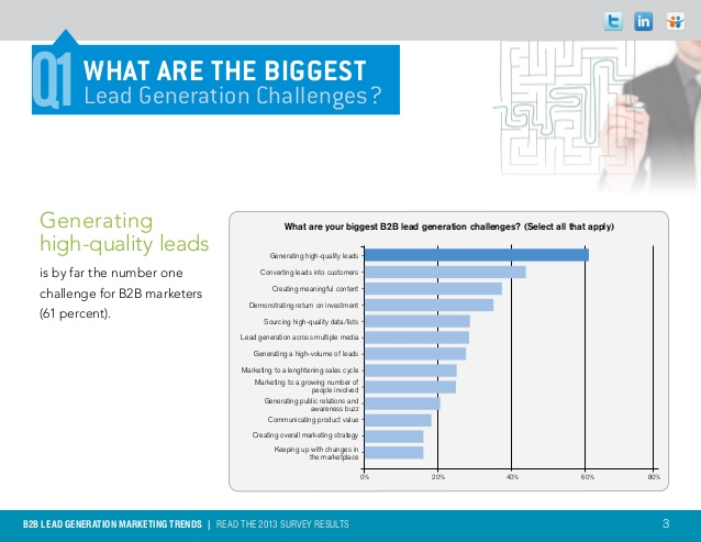 generating high quality leads challenge
