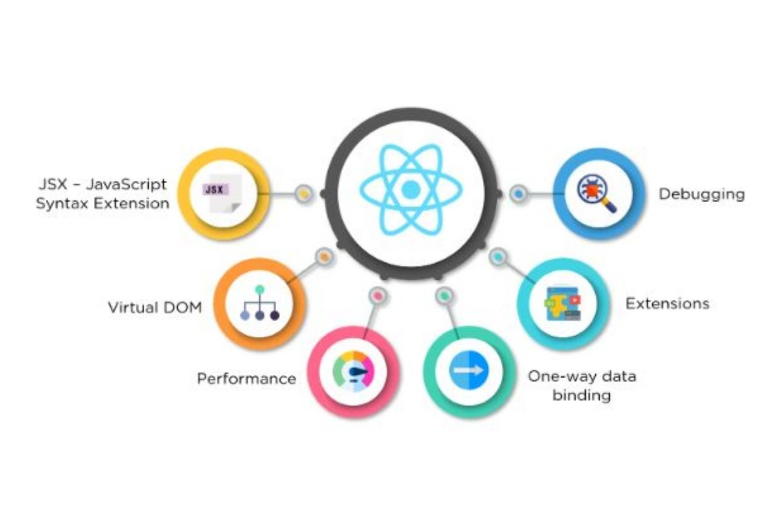 React features for faster web application development