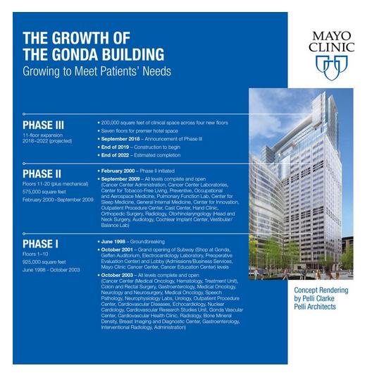 The Growth of Gonda Building — Community Beam