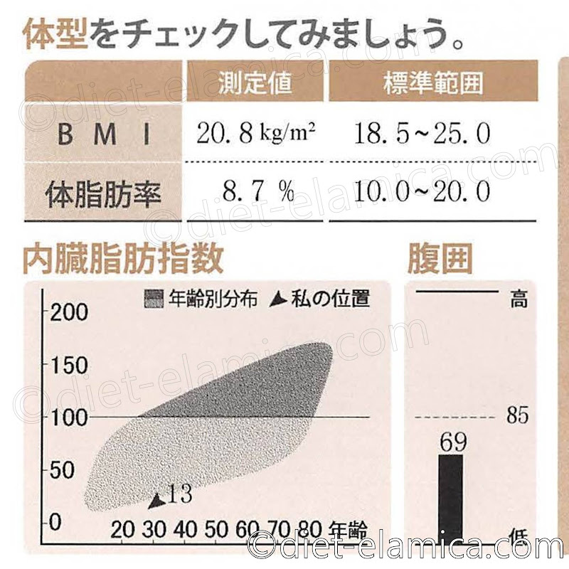 体脂肪率8.7%