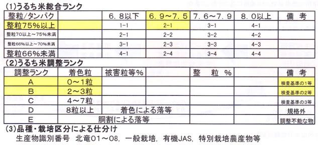 うるち米の小分けシステム