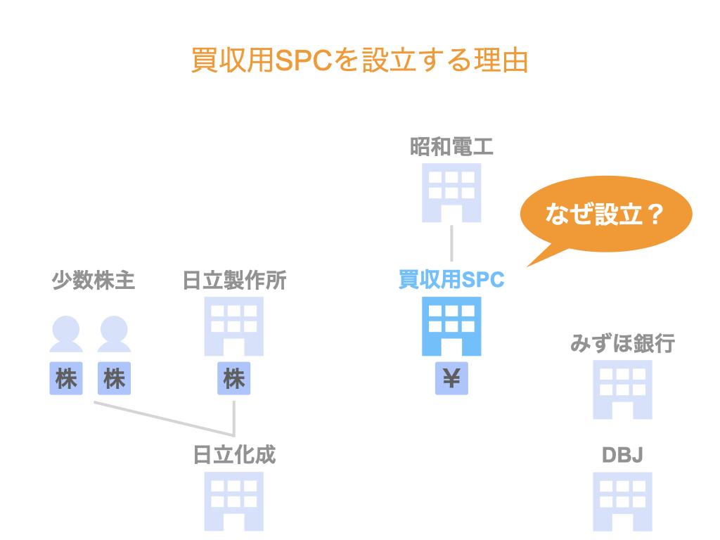 買収用SPCを設立する理由