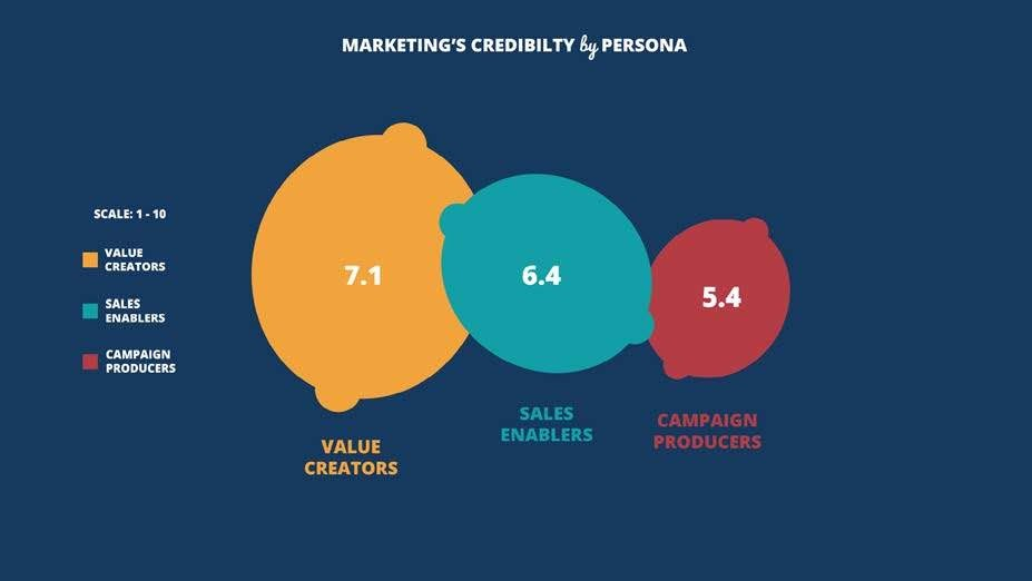 Figure 11. Value Creators are perceived to be more credible than their counterparts. Source: 2017 Marketing Performance Management Benchmark Study from VisionEdge Marketing, Hive9 and Valid USA