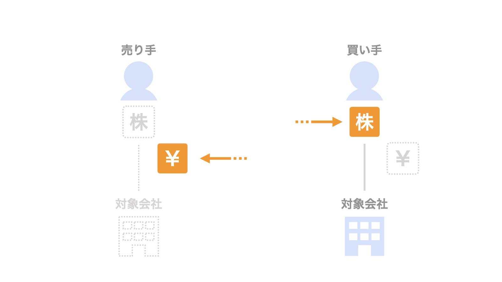 株式譲渡契約書における「取引実行」