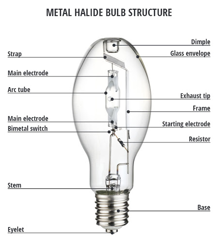 Đèn đường cao áp metal