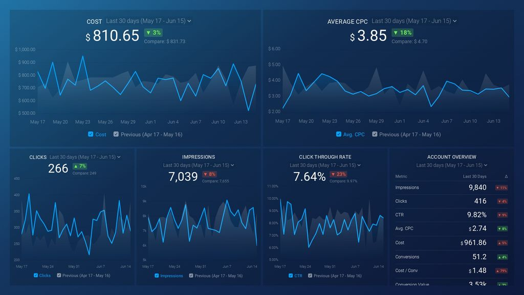 Google Ads (Competitive Health) Dashboard Template for Databox