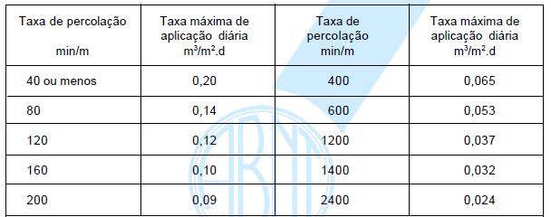 Relação entre taxa de percolação do solo e taxa máxima de aplicação diária.