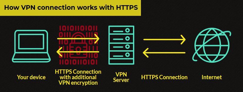 How VPN Connection Works With HTTPS Protocol