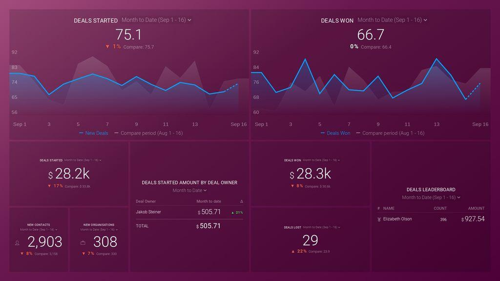 Pipedrive CRM: Deals Performance Dashboard