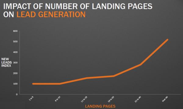 Lead Generation Impact
