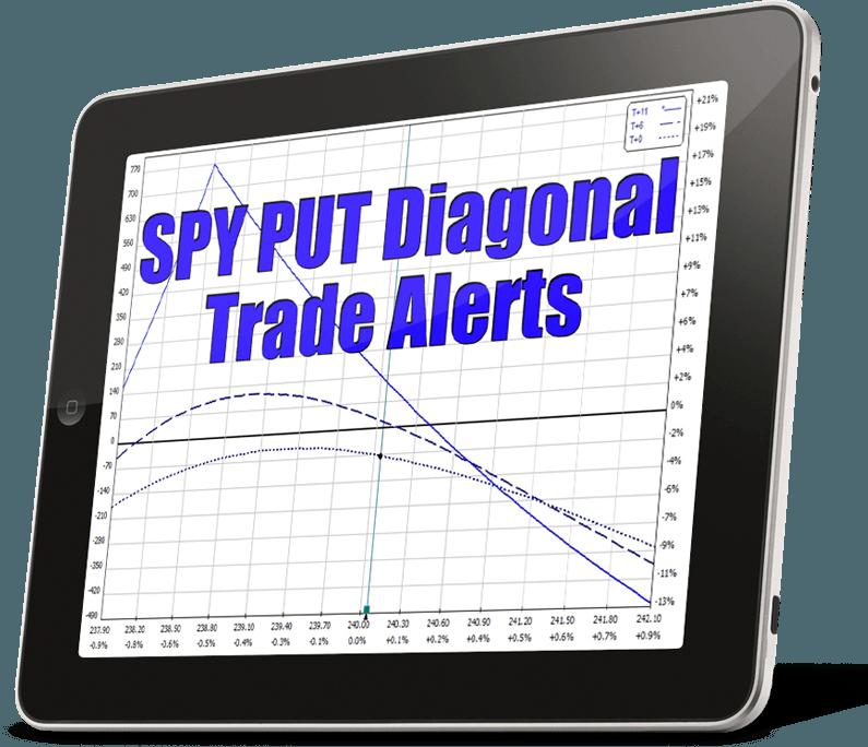 SPY PUT Diagonal Trade Alerts Image