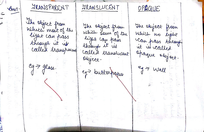 difference between transparent translucent and opaque substances