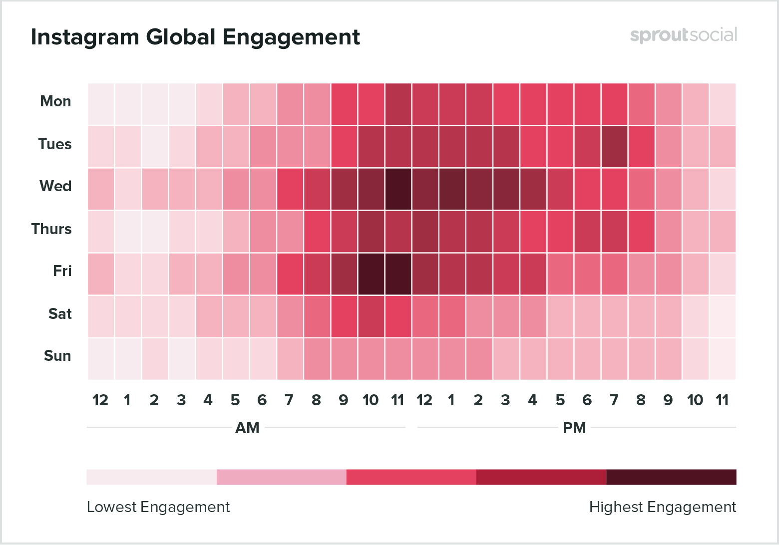 instagram highest engagement times and days