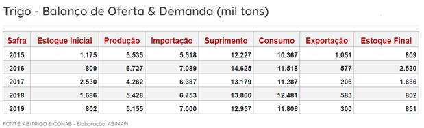 Imagem de oferta e demanda de trigo. Conteúdo sobre alta do dólar.