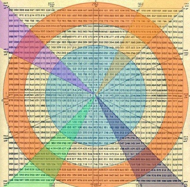 Koncepcja metody Kwadrat 9 Ganna