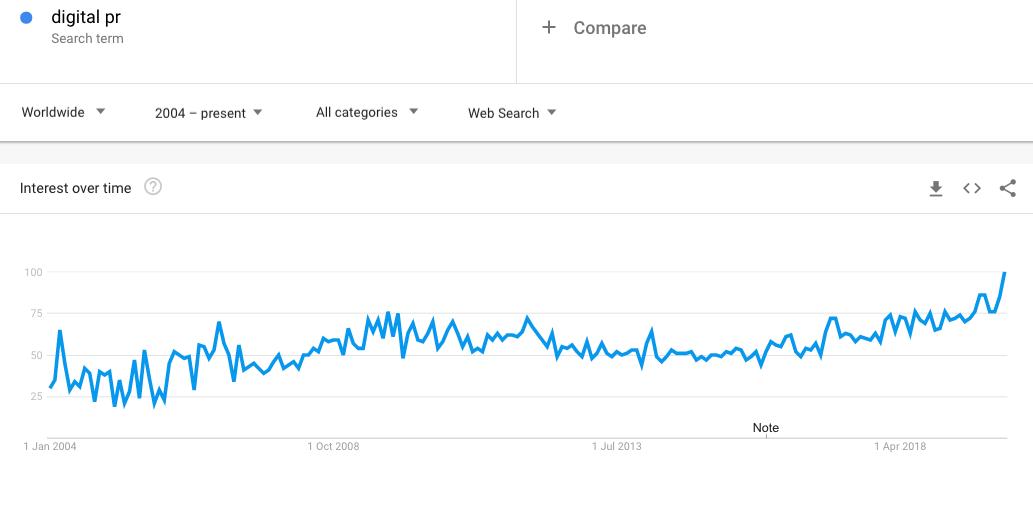 "Keyword search trend for ""digital pr"" in Google Trends"
