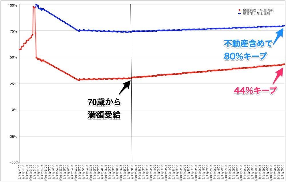 「老後資金2,000万円問題」に思うこと。【(3)年金の減額をシミュレーションしてみた】