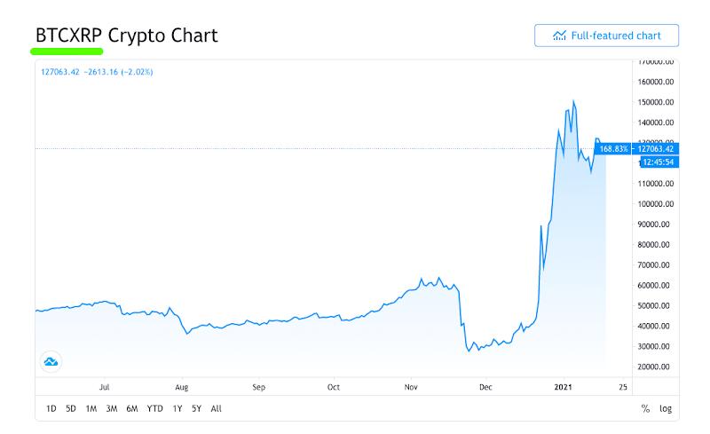 warum mit litecoin-bitcoin-paaren handeln? investition in bitcoin oder aktien