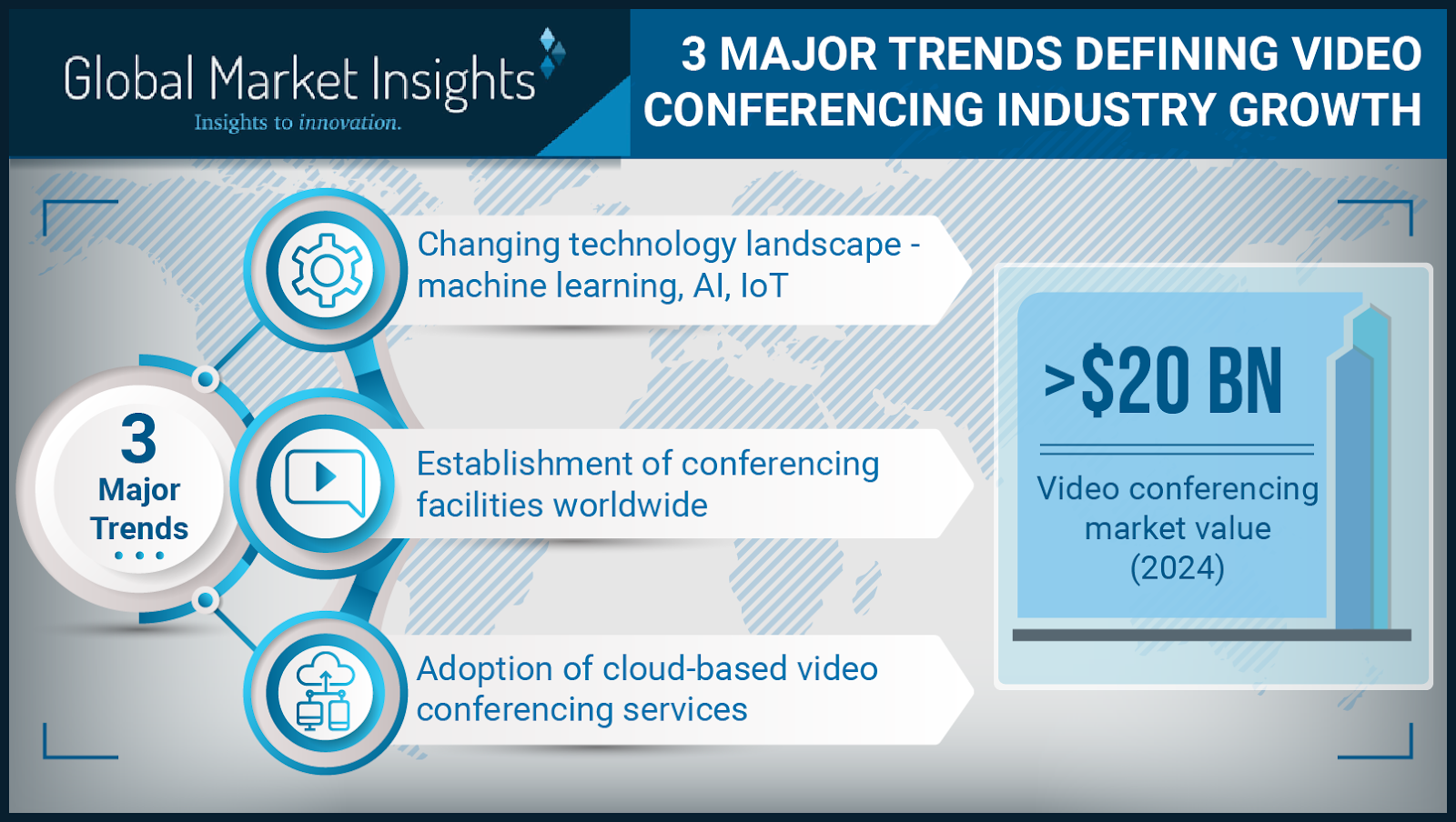 Major trends defining Video Conferencing Industry Growth