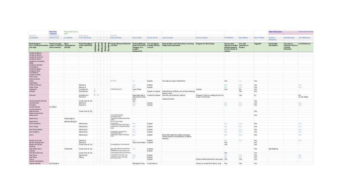 PUBLIC: Revit Category Guide