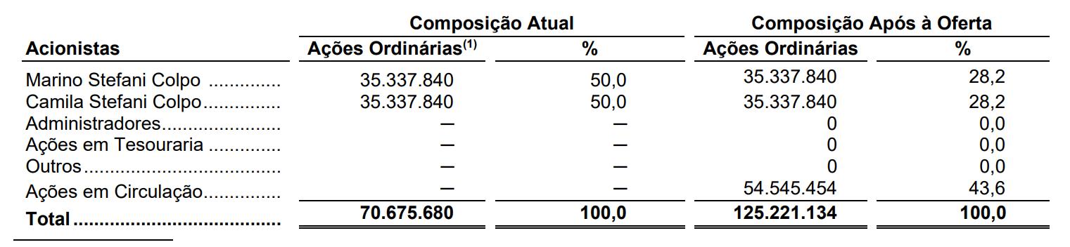 Tabela com Percentual de participação antes do IPO e após IPO.