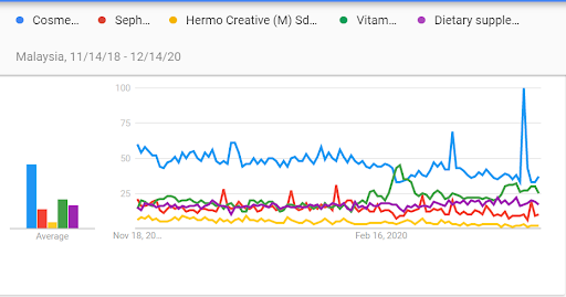 Google trends - Chart indicating Malaysian buyer's interest in Cosmetic products