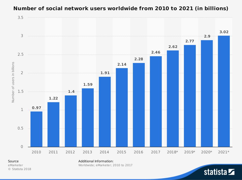 Worldwide Social Media users