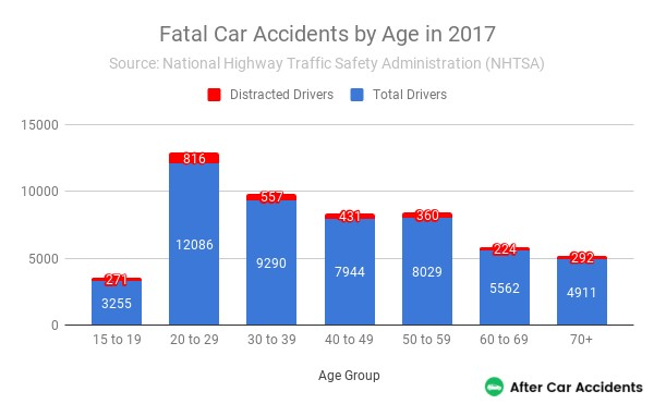 Fatal Car Accidents By Age 2017