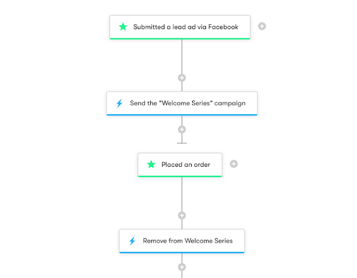 Workflow with a submitted a Facebook lead ads entry trigger