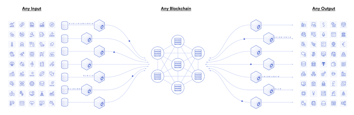 chainlink smart contracts