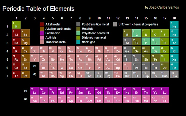 Periodic table of elements chrome web store a compact and easy to use periodic table of elements urtaz Image collections
