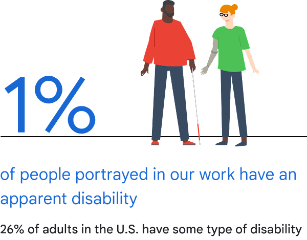 A graphic illustration showing two people, one with a cane and one with a prosthetic arm and glasses, and that 1% of people portrayed in our work have an apparent disability. Text stating that 26% of adults in the U.S. have some type of disability.