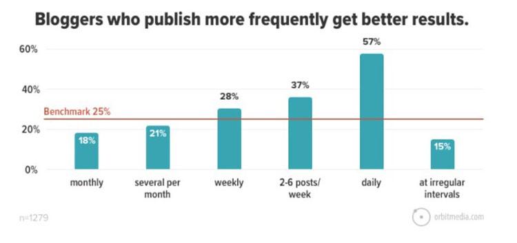 Blogs help improve your SEO thus generate more organic website traffic.