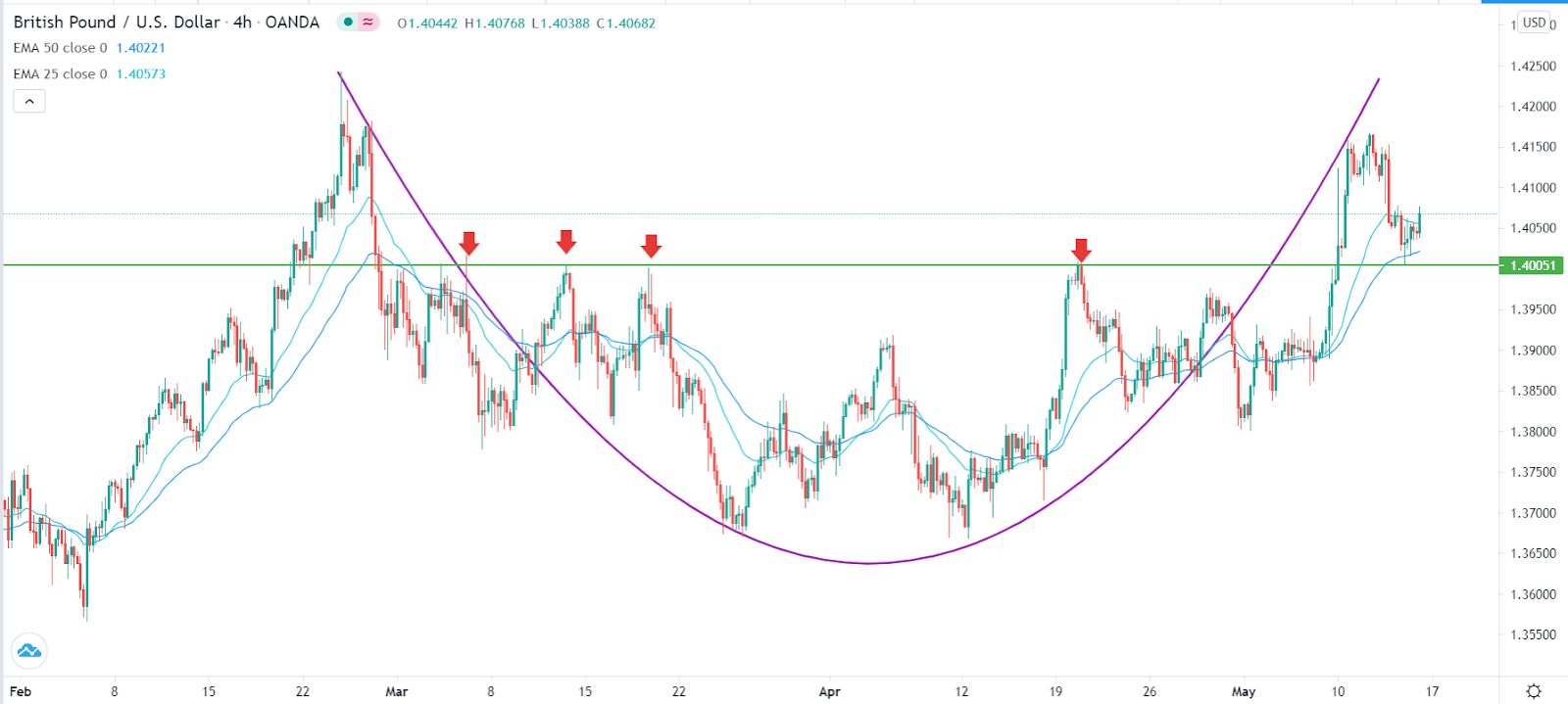 GBP / USD
