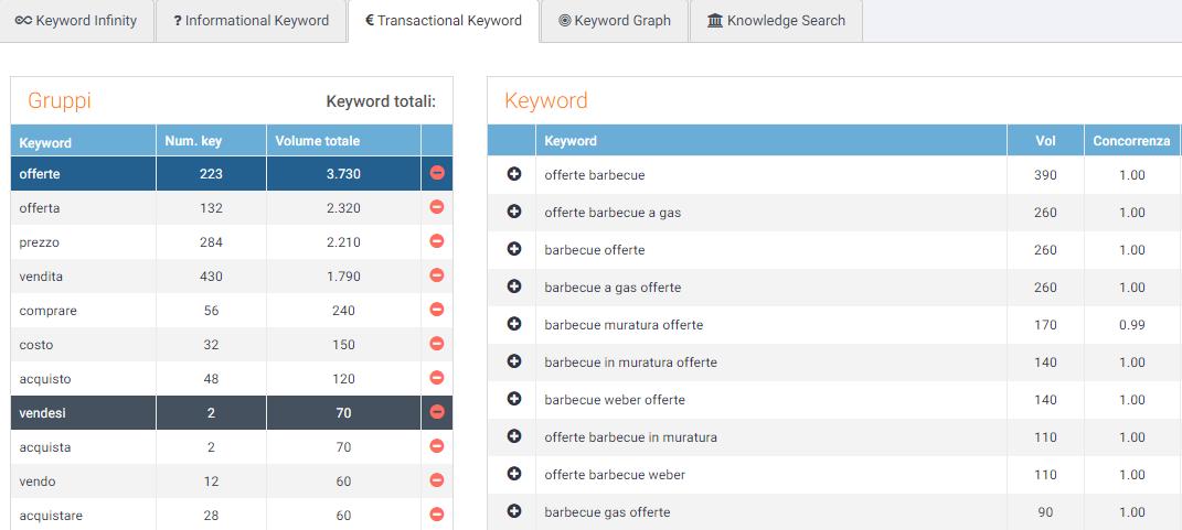 intenti di ricerca su seozoom: keyword transazionali