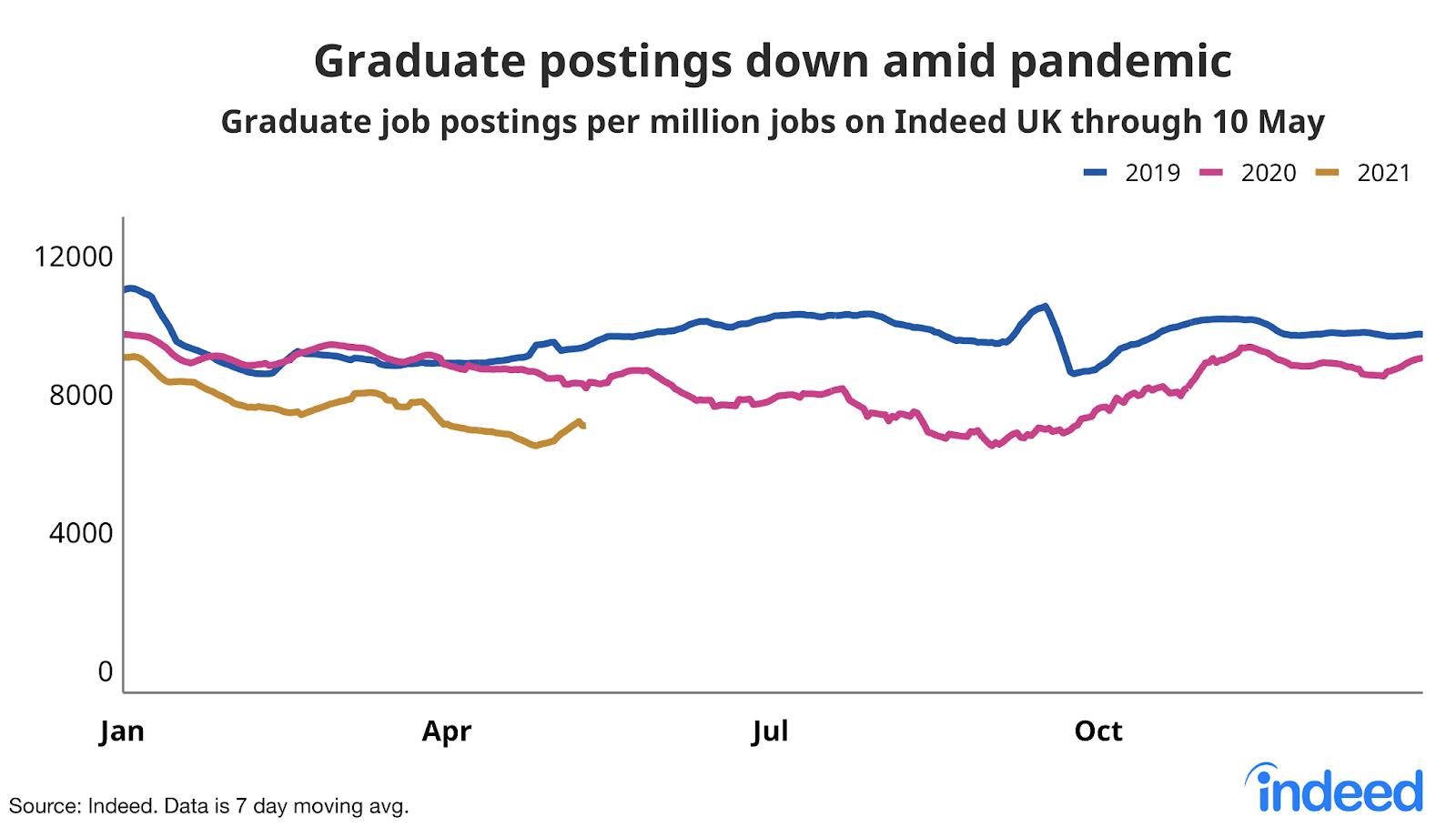 Line graph showing graduate job postings down amid pandemic