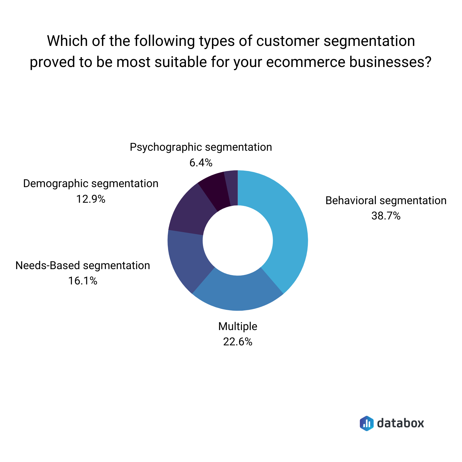 Commonly used customer segmentation types for ecommerce business