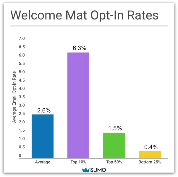 Welcome mat opt-in rates