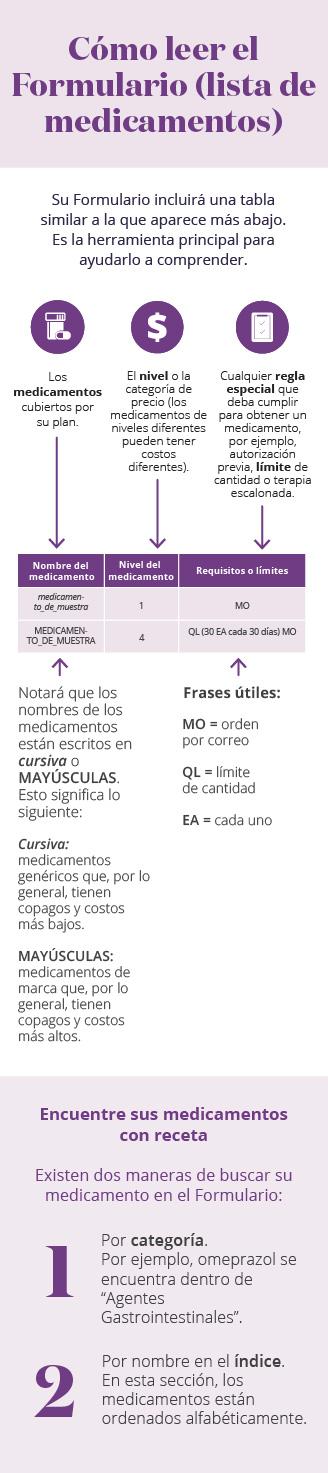 Infografía móvil de cobertura de medicamentos con receta del Formulario
